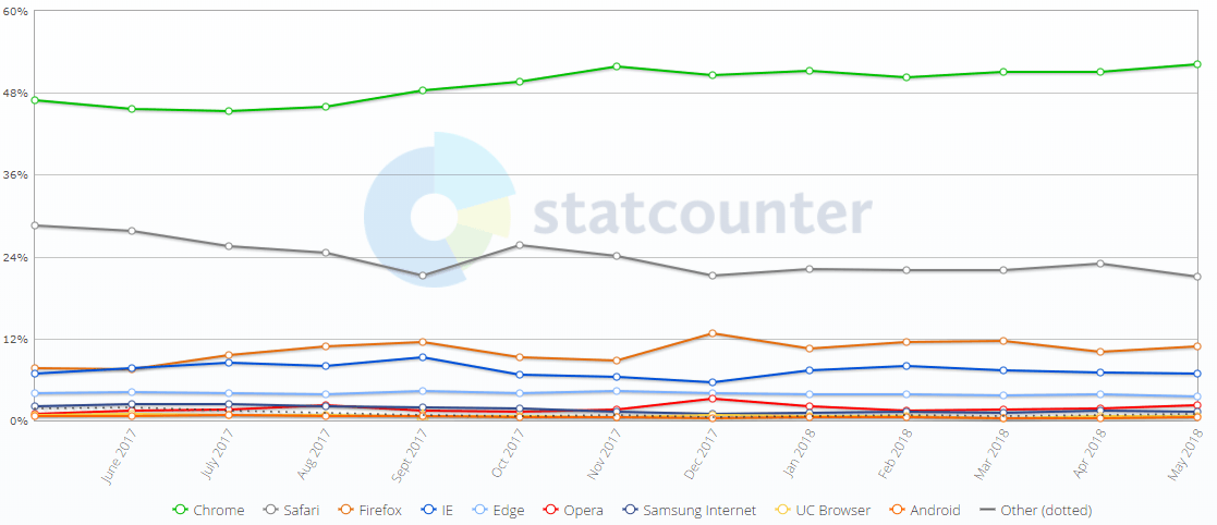 Browser Market Share Denmark May 2018