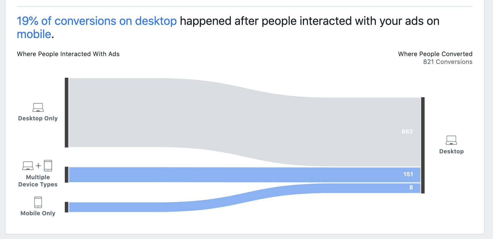 Facebook cross-device Attribution